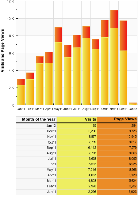 sitemeter dec 2011 2011 Roundup for WPTidBits