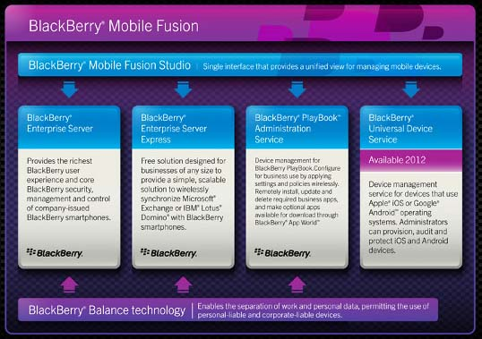 blackberry mobile fusion 2 Monthly Roundup of May 2012