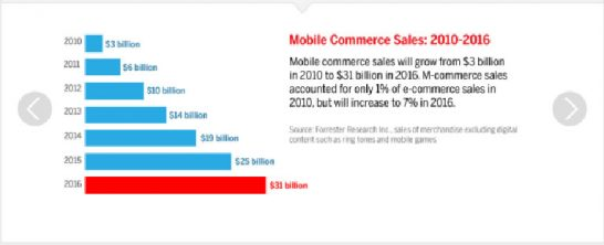 mobile ecommerce 2 546x222 6 Best Strategies To Be A Forerunner In Mobile eCommerce